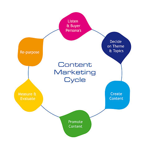 480px-Content-marketing-cycle
