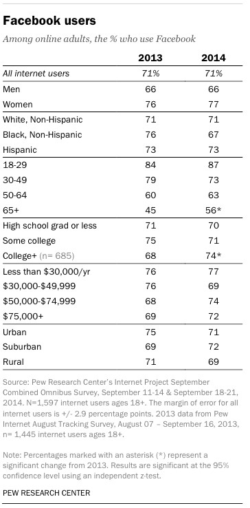 A Roundup Of The Pew Research Center Social Media Report For 2014