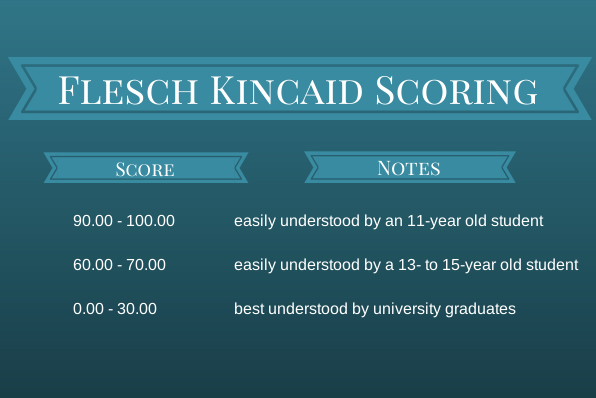 Flesch Kincaid Scoring